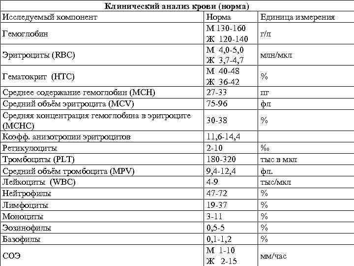 Расшифровка mchc в анализе крови