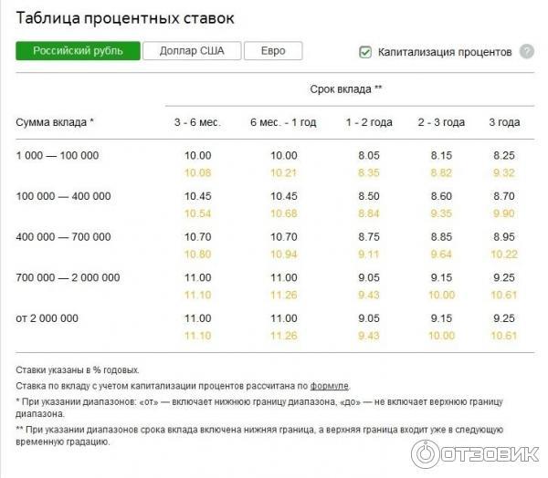 Сбербанк премьер: официальный сайт, условия, стоимость