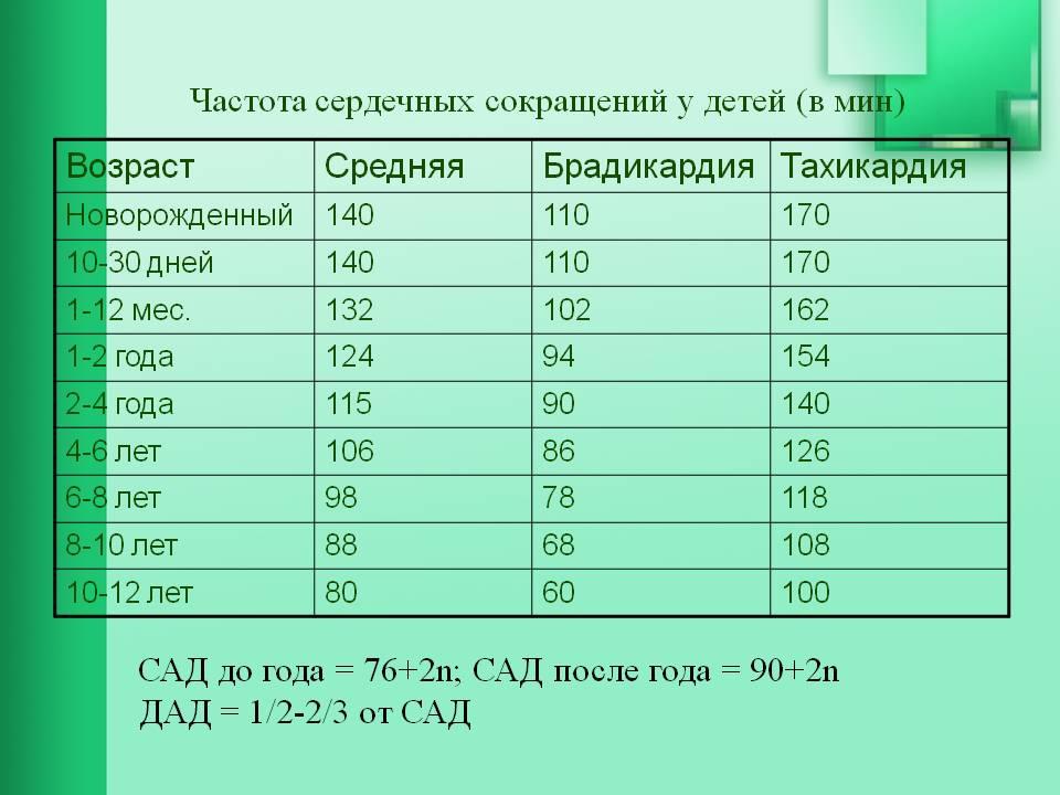 Смертельный пульс для человека: от каких показателей можно умереть, самый высокий и опасный пульс, когда вызвать скорую