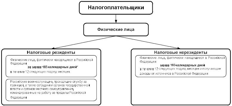 Налоговый резидент, валютный: статус резидентства и калькулятор, счет за рубежом сообщить