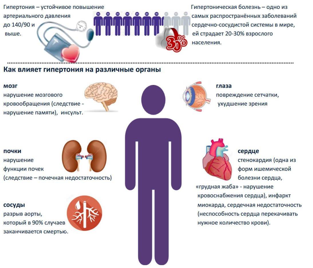 Как лечить гипертонию и высокое давление - основные методы
