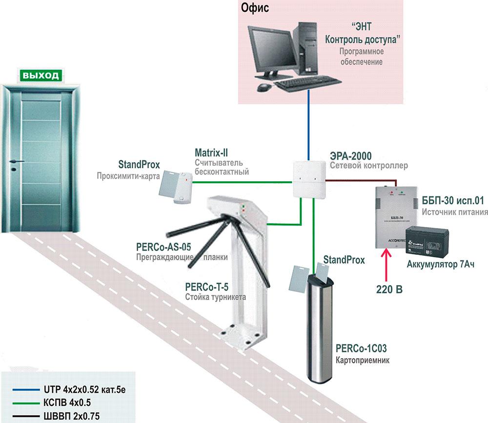 Скуд - это... система контроля и управления доступом