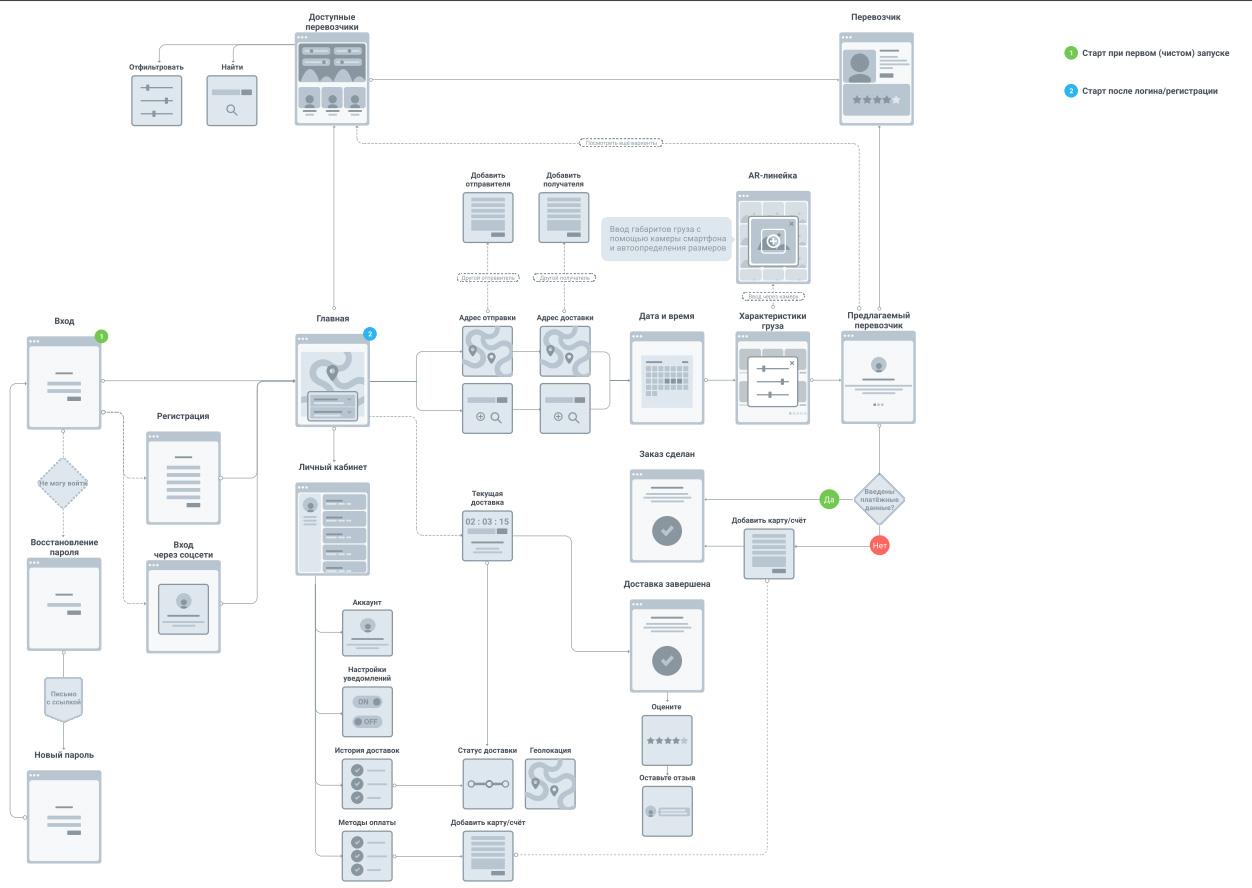 Прототипирование сайта: виды прототипов, сервисы и программы для их создания