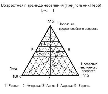 Возрастно-половая пирамида — википедия. что такое возрастно-половая пирамида