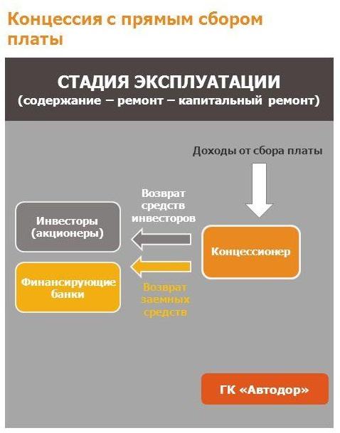 Что такое договор концессии простыми словами