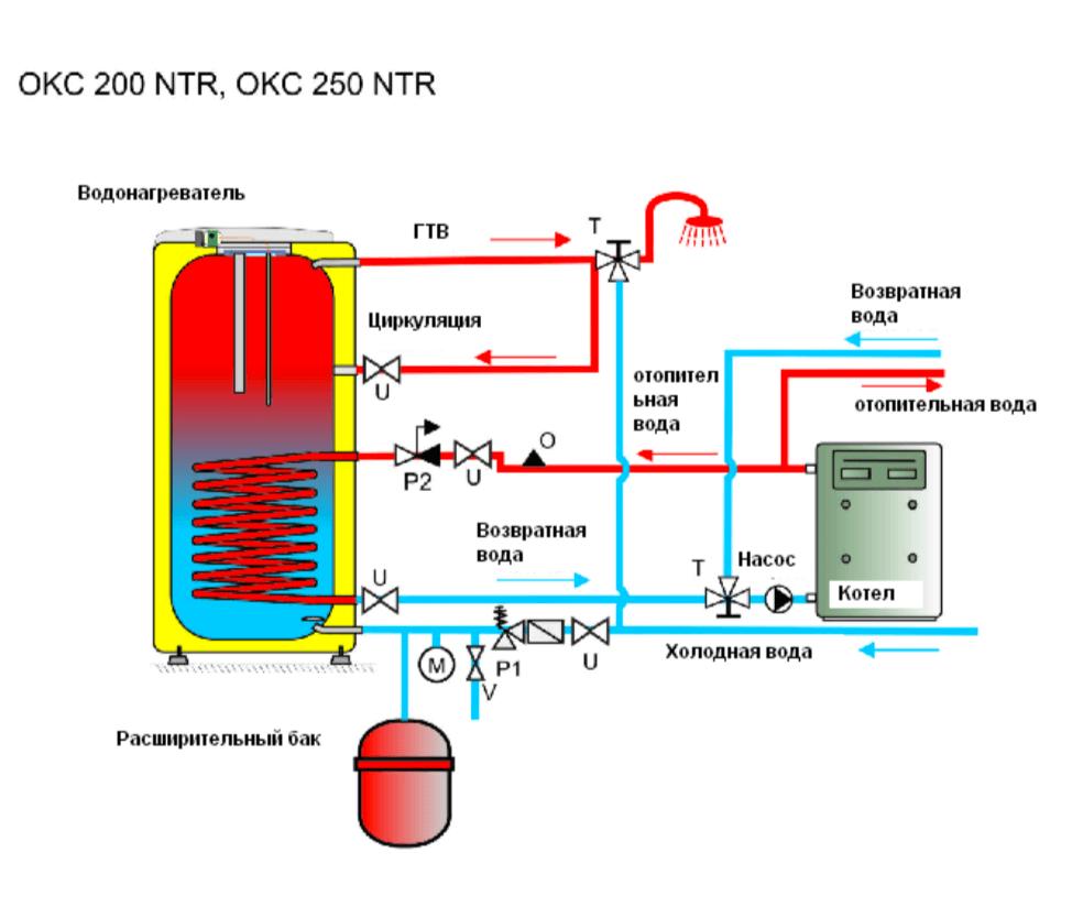 Как выбрать надежный водонагреватель: рейтинг бойлеров 2020