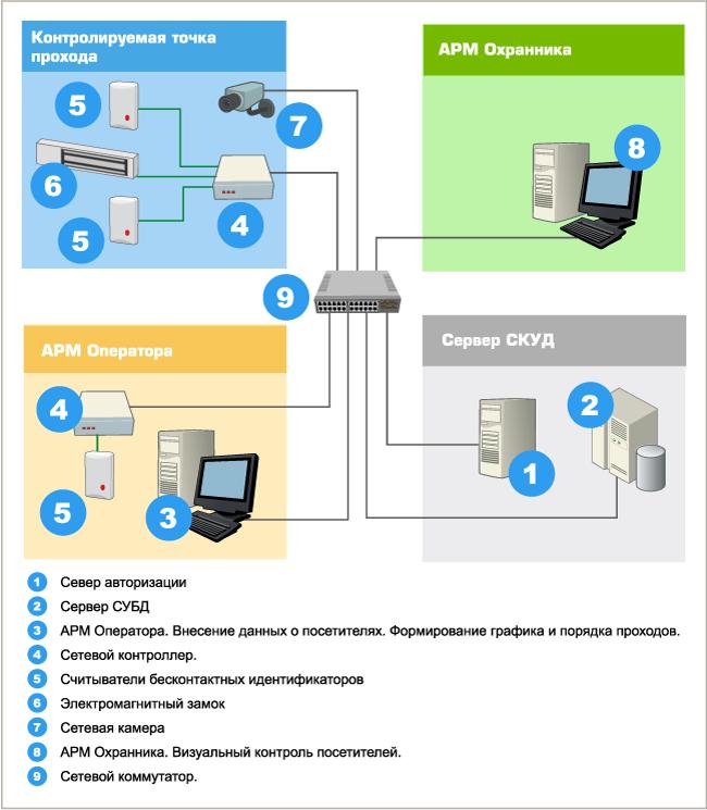 Система контроля и управления доступом на предприятии | установка скуд предприятия от мистерком