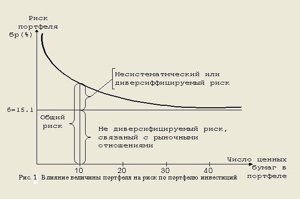 Инвестиционный портфель и основные принципы его формирования | азбука трейдера