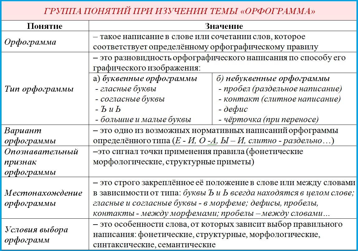 Проверка орфографии и пунктуации онлайн, проверить текст на грамотность и ошибки