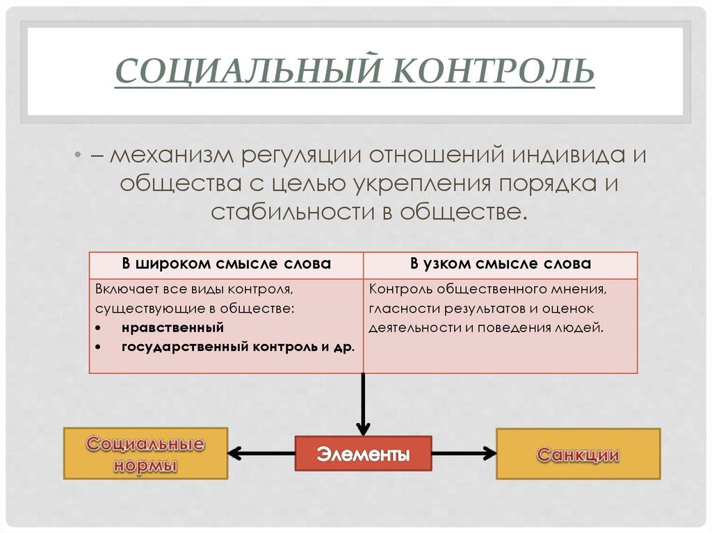 Функции социального контроля