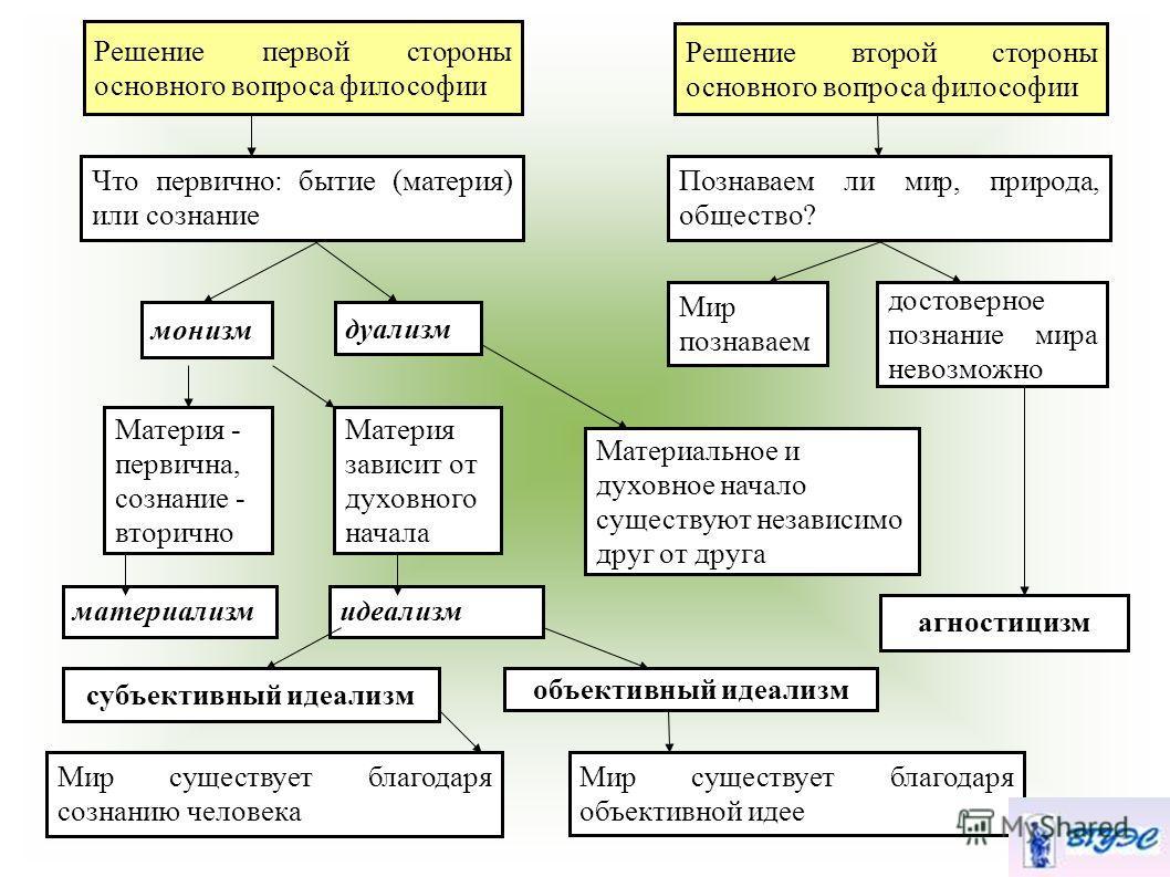 Дуализм — википедия. что такое дуализм