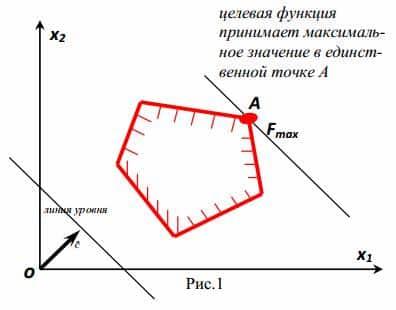 Основы математического программирования (стр. 1 ) | контент-платформа pandia.ru