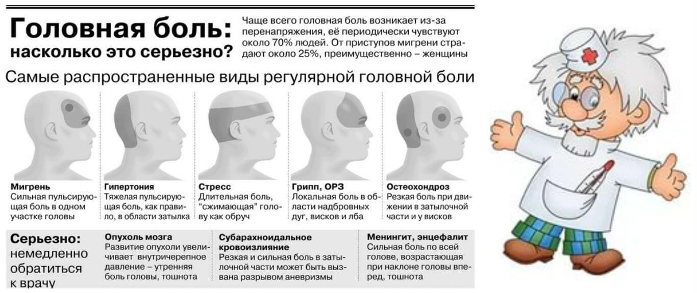 Что такое мигрень? насколько она опасна? симптомы и лечение мигрени у взрослых и детей