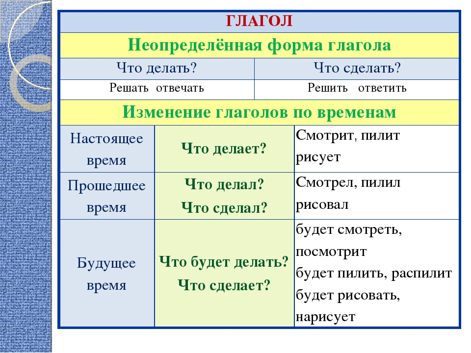 Как найти и что это такое неопределенная форма глагола
