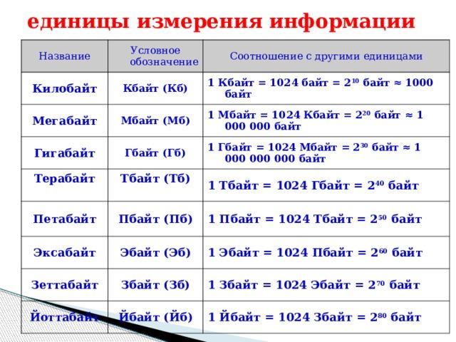 Онлайн конвертер величин перевода гб в мб,  кб в мб, бит в байты + таблица