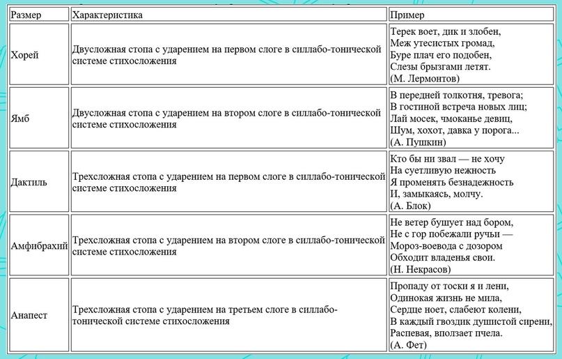 Стихотворные размеры: ямб и хорей, дактиль и амфибрахий. примеры стихов