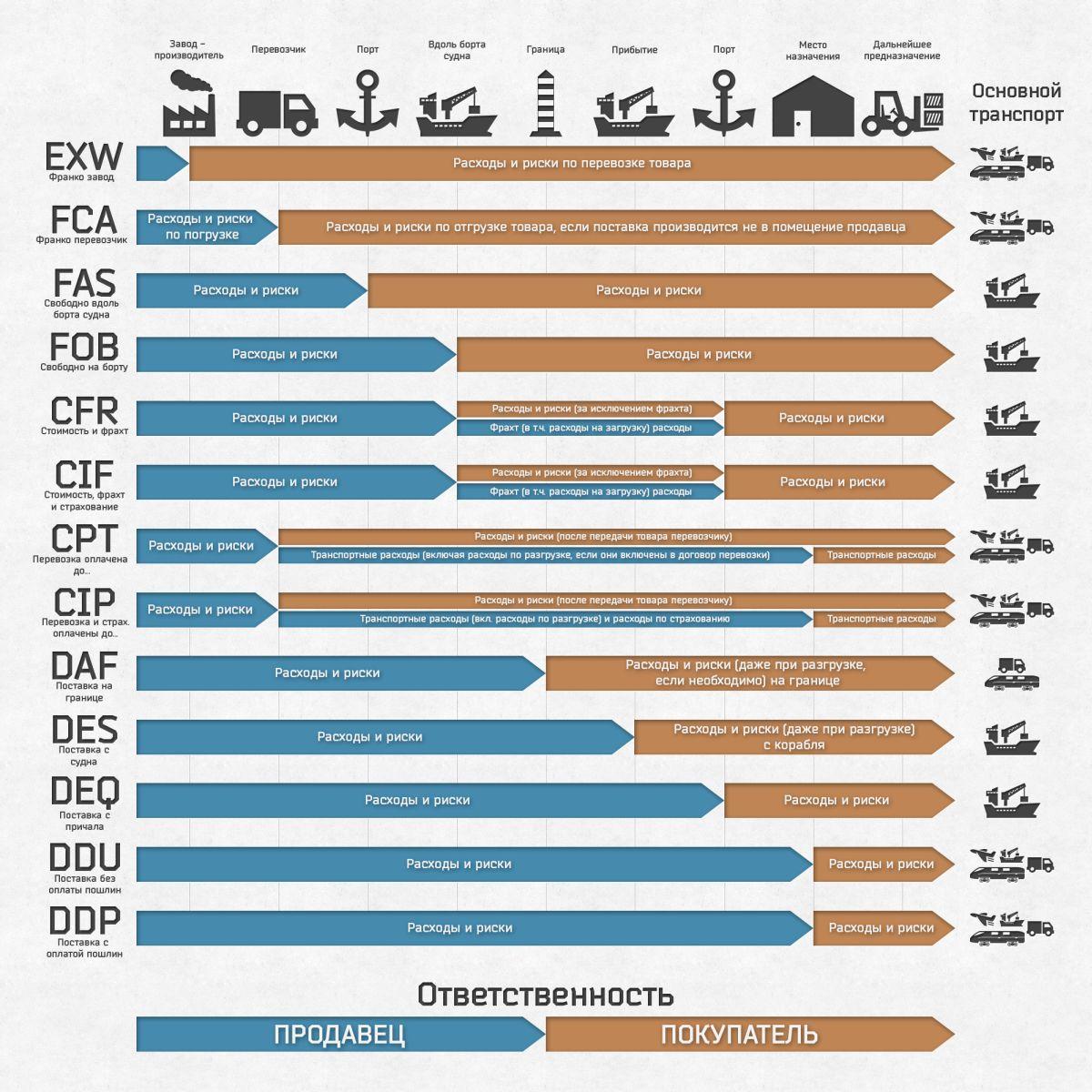 Cip условия поставки | инкотермс 2010