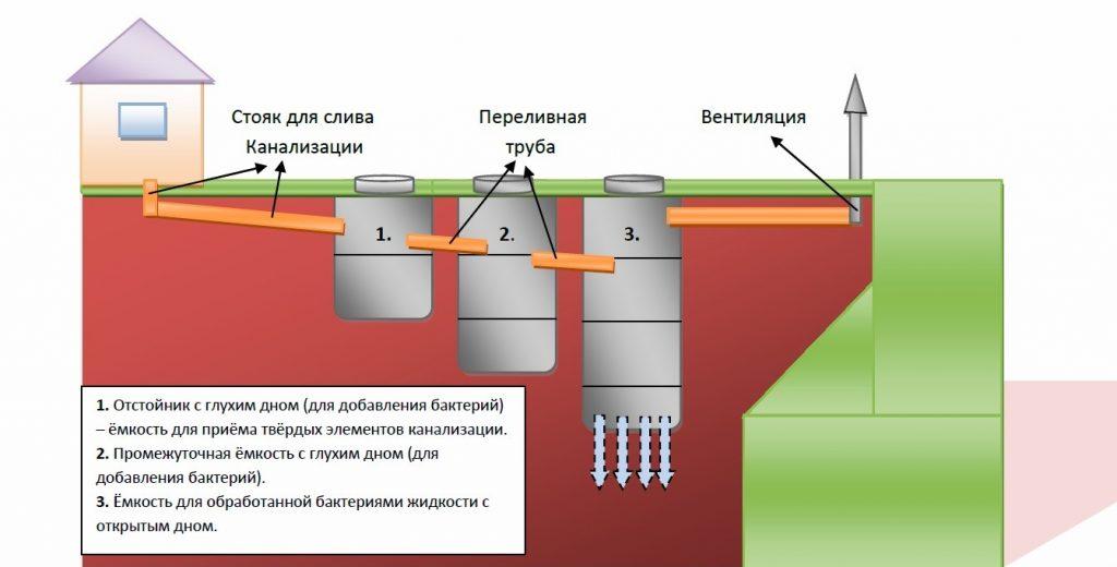 Что значит канализация септик - все о септиках