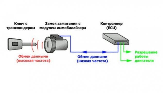 Автомобильный иммобилайзер: устройство и принцип работы