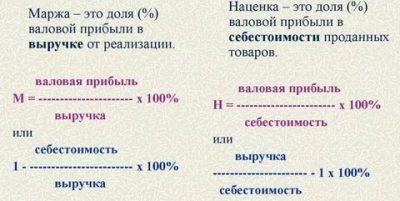 Что такое маржинальность? анализ и расчет показателя :: businessman.ru