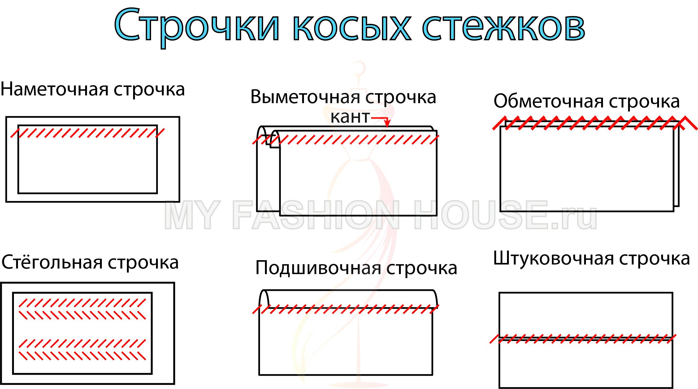 Швейные строчки   основные виды строчек и операций швейной машины
