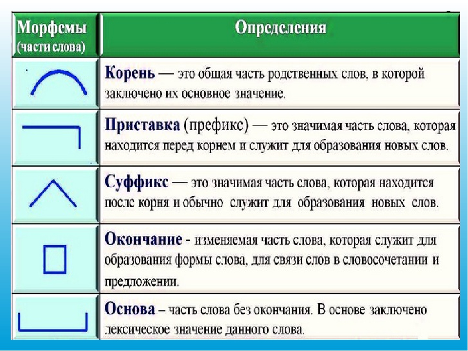Что такое морфема в русском языке. что значит морфема слова