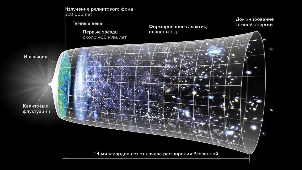 Как объяснить загадочное холодное пятно реликтового излучения • михаил столповский • новости науки на «элементах» • космология, астрофизика