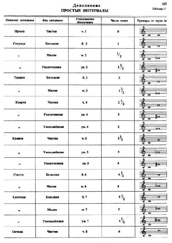 Интервал (музыка) — википедия. что такое интервал (музыка)