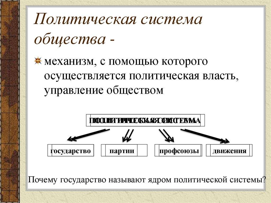 Современные политические системы