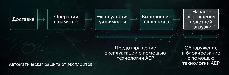 Обзор эксплоитов — «хакер»