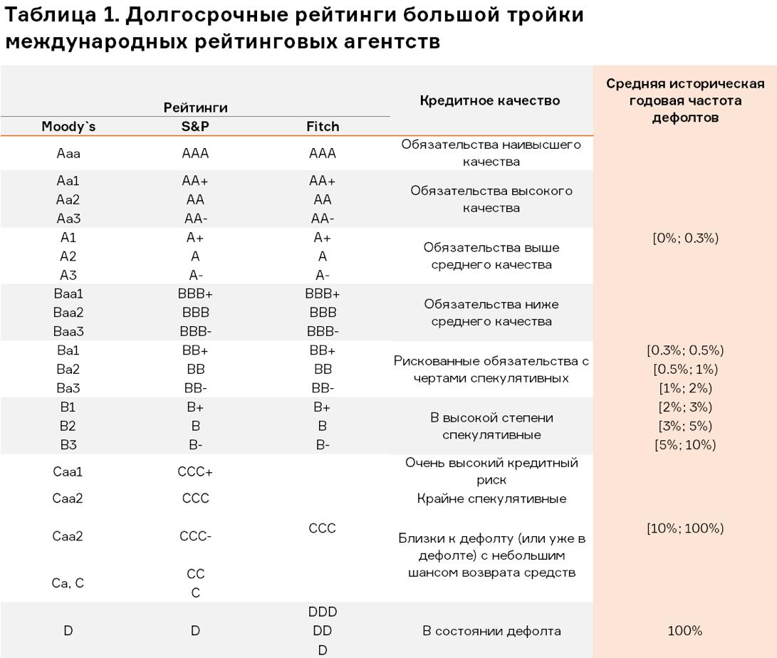 Что такое суверенный кредитный рейтинг россии и как он менялся -  биографии и справки - тасс