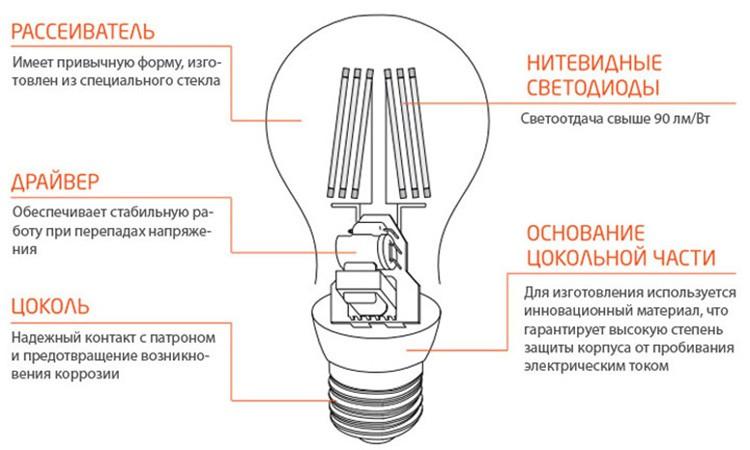 Филаментные лампы – что это, достоинства, недостатки- steepmen