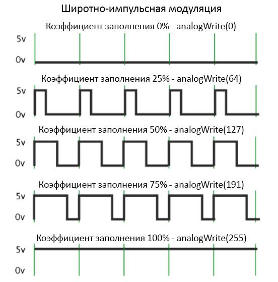 Множество типов радиочастотной модуляции