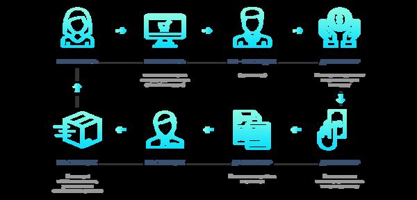 Дропшиппинг: новый вид бизнеса прямых поставок без вложений