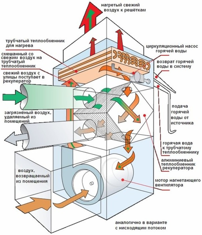 Рекуператор воздуха для квартиры: что это такое, применение, принцип работы