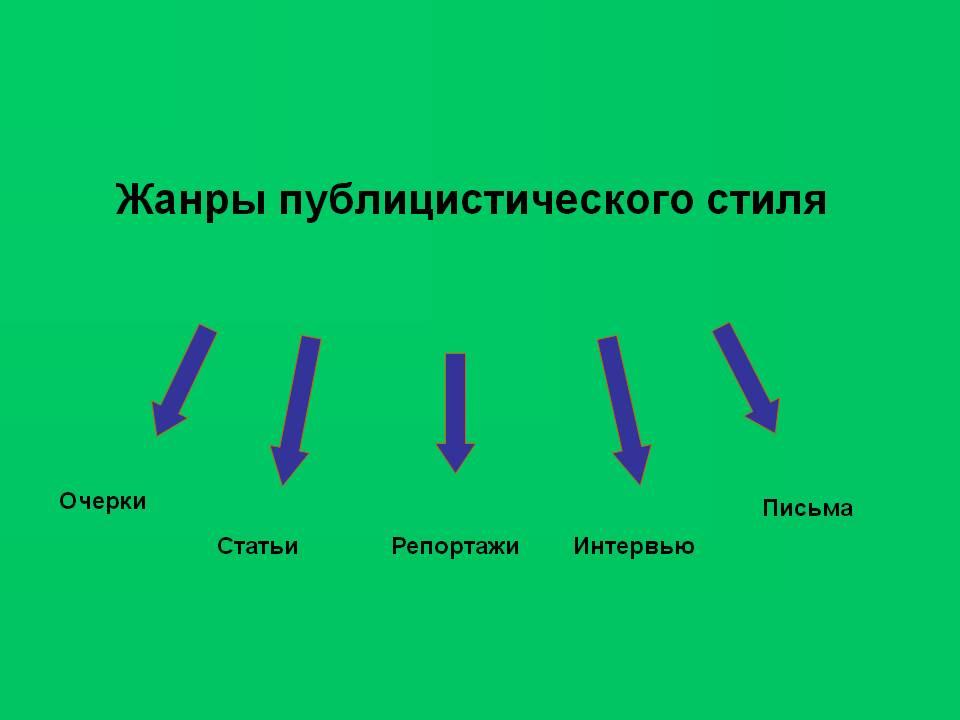 Стили речи в русском языке: характеристика и примеры текстов