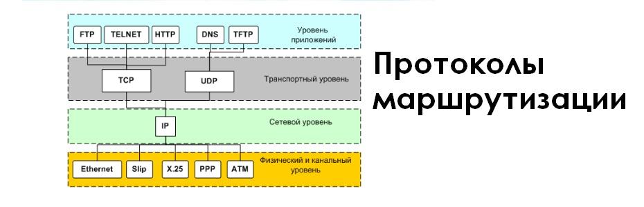 Что такое протокол и зачем он нужен