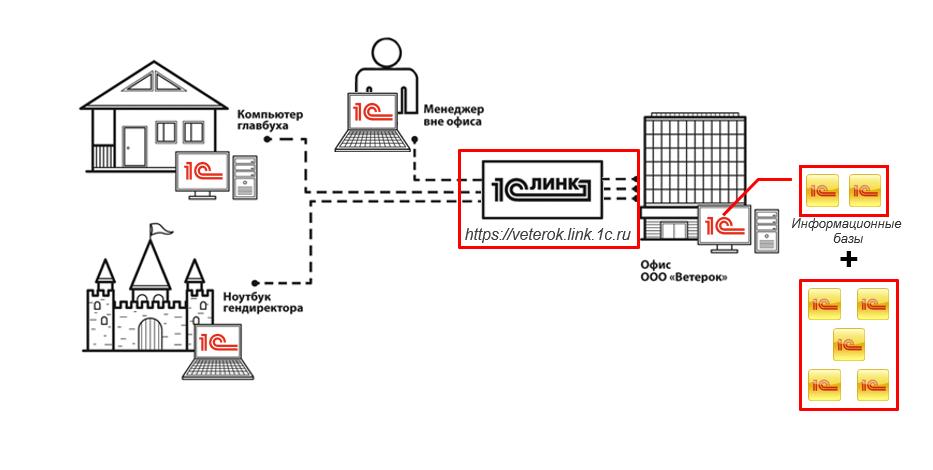Сервис 1с линк  - описание, преимущества, настройка, условия покупки | мастерсофт