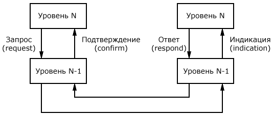 Основные типы и пример циклических алгоритмов