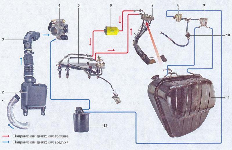 Для чего нужен адсорбер и клапан адсорбера