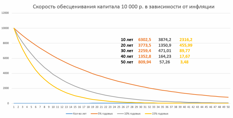 Дисконтирование денежных потоков при оценке эффективности инвестиционных проектов