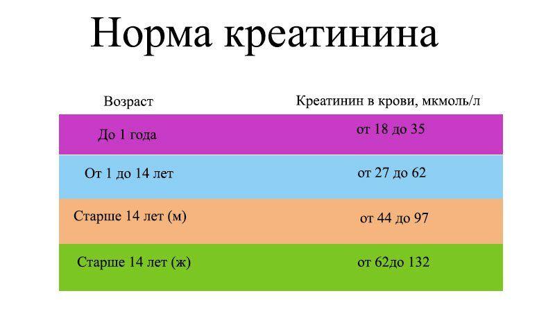 Клиренс креатинина: формула кокрофта-голта для расчета