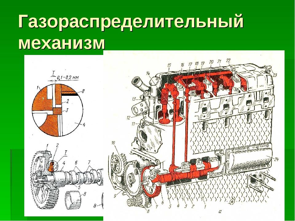 Что такое грм ремень в двигатели автомобиля?