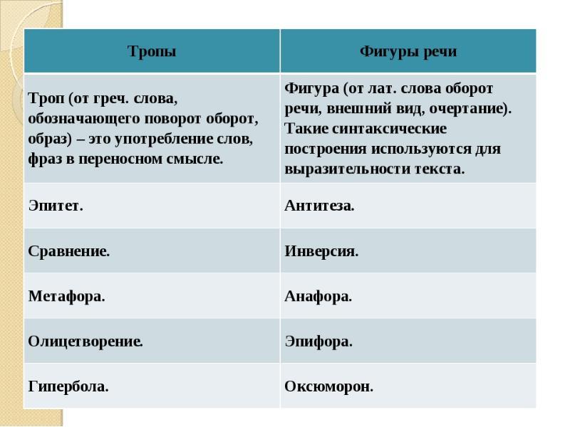 Тропы в литературе. таблица с примерами