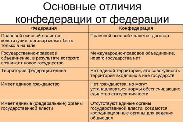 Конфедерация — что это такое   ktonanovenkogo.ru