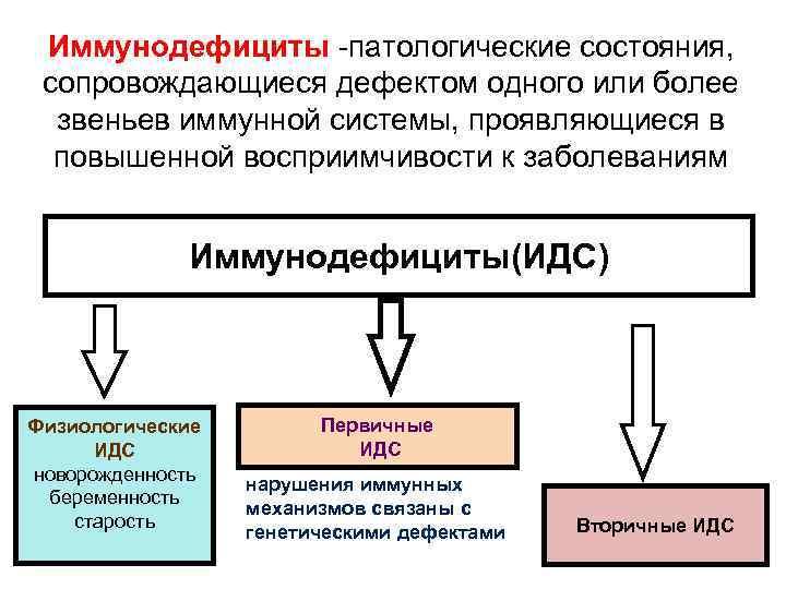 Тяжёлый комбинированный иммунодефицит