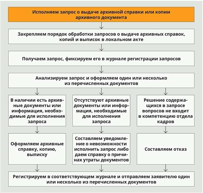 Что такое дубликат документа? порядок выдачи дубликатов документов