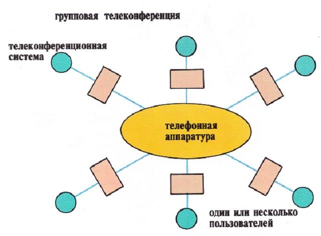 Телеконференции | контент-платформа pandia.ru