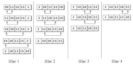 Популярные алгоритмы сортировки массивов