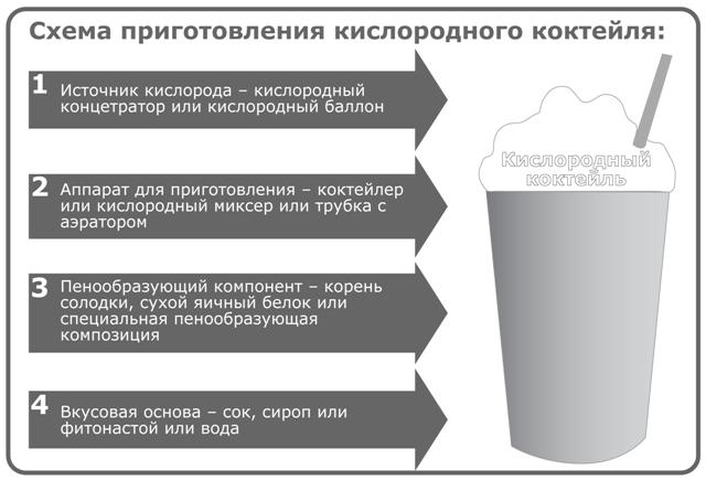 Кислородные коктейли, что это. кислородный коктейль: лечебные свойства, польза и вред